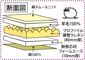 4つ折り敷布団の構造