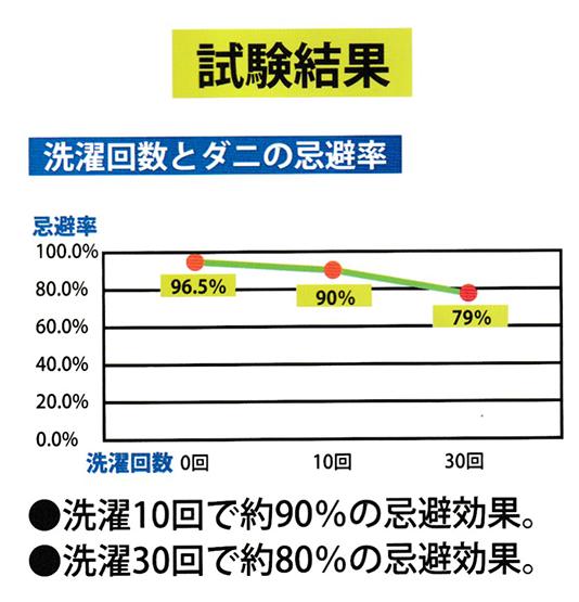 洗濯回数とダニ忌避率グラフ